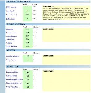 GI pathogen stool test CDSA