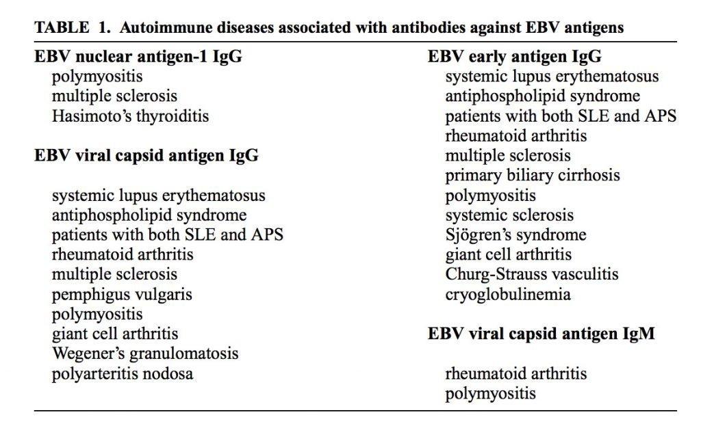 gi map australia ebstein barr and autoimmune diseases herbalist natural treatments